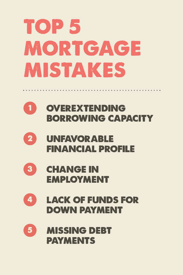 Top 5 Mortgage Mistakes
