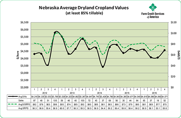 NebraskaAvgDrylandCroplandValues2016